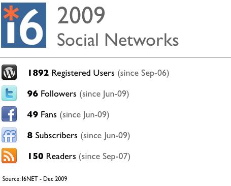 i6net-socialnets2009